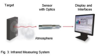 how an infrared measuring system works