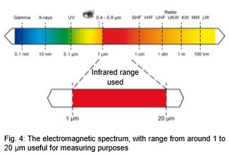 electromagnetic spectrum definition