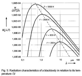 black body radiation definition