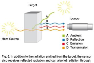 What is reflection of solar radiation?
