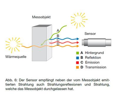 Grafik Strahlungsreflexionen und Strahlung