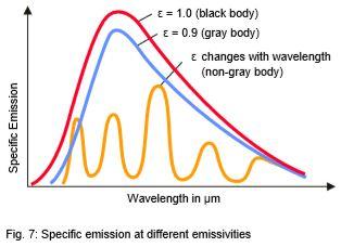 emissivity definition