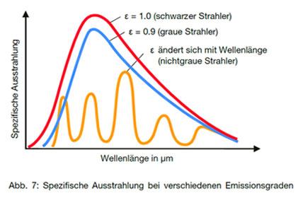 Grafik Spezifische Ausstrahlung bei verschiedenen Emissionsgraden