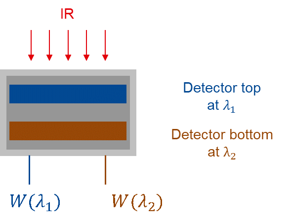 Implementation scheme for a ratio pyrometer using 2 detectors in a sandwich structure