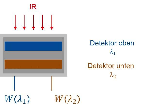 Schema eines Quotientenpyrometers mit 2 Detektoren in Sandwichbauweise