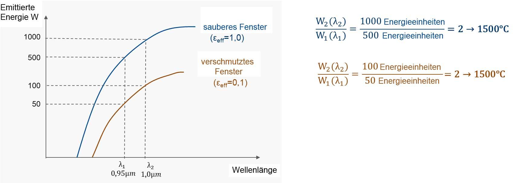 Planck-Kurven für ein Quotienten-Thermometer, das auf einen Schwarzen Strahler gerichtet ist