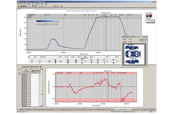Datapaq® Oven Tracker® XL2 Temperature Profiling System