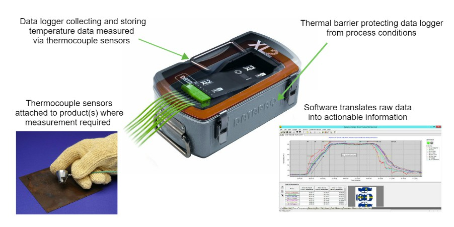 Temperature profiling using thermal barriers, data loggers, thermocouples, and software to translate raw temperature data into actionable information