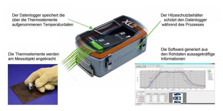 Bei der Temperaturprofilaufzeichnung kommen Thermoelemente, Datenlogger, Hitzeschutzbehälter und Software zum Einsatz